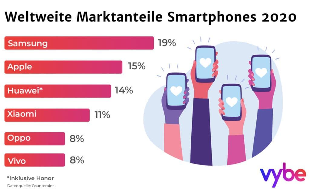 Smartphones: Weltweiter Marktanteile der Hersteller 2020. Das sind die 6 grössten Smartphone-Marken weltweit.