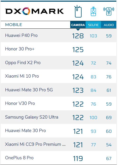 Oppo Find X2 Neo Test