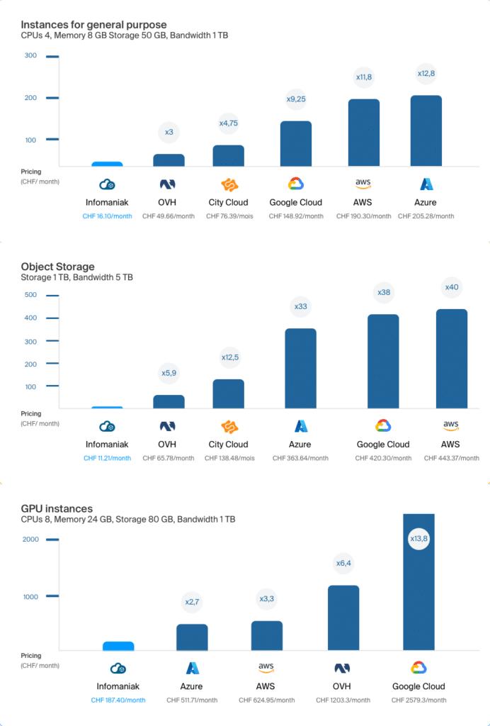 Preise Public Cloud von Infomaniak im Vergleich  zu Amazon und Microsoft.