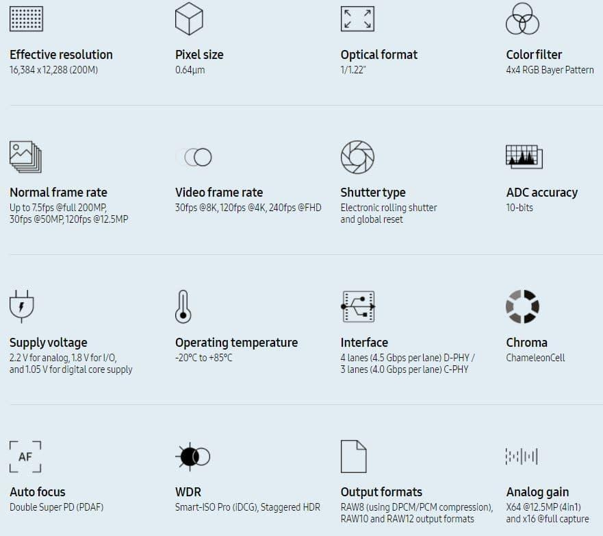 Das Datenblatt zum Samsung ISOCELL HP1
